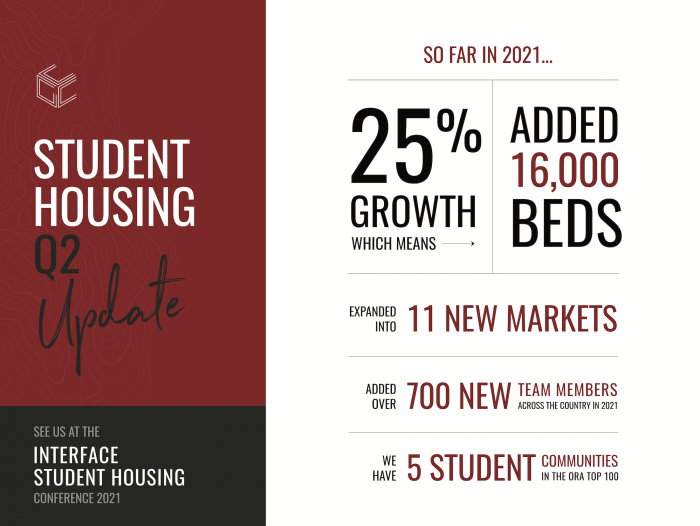 Interface Infographic 700x526 - Cardinal Group Experiences Growth in Student Housing Portfolio and Addition of New Team Members in Q2