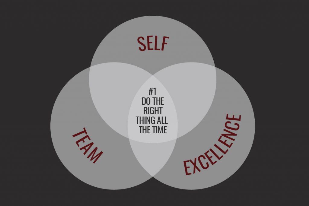 Self. Team. Excellence. 1024x683 - Self. Team. Excellence. The three ingredients for the Cardinal Culture